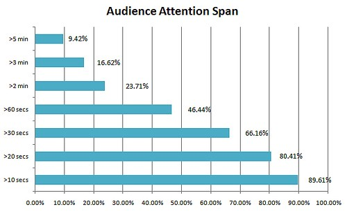 audience-attention-span