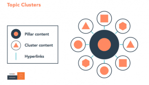 Topic clusters – By Hubspot
