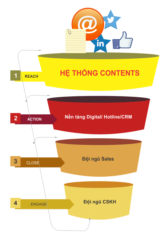 RACE Model - Phễu Marketing
