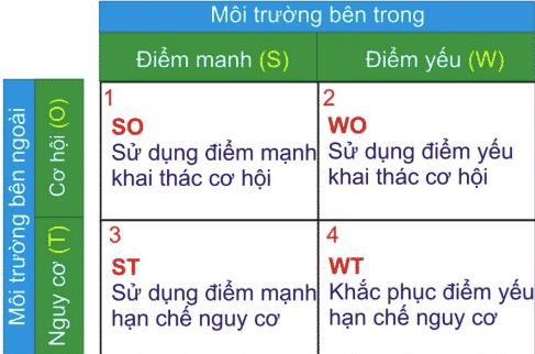 Chiến lược SWOT