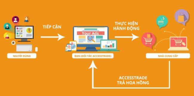 affiliate-marketing-accesstrade