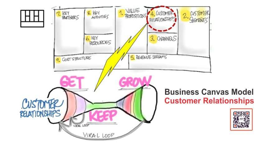 Quan hệ khách hàng (Customer Relationships)
