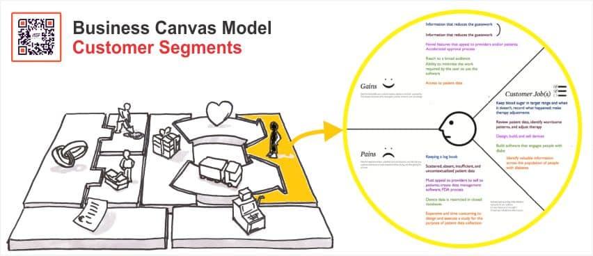 Phân khúc khách hàng (Customer Segments) Mô hình canvas