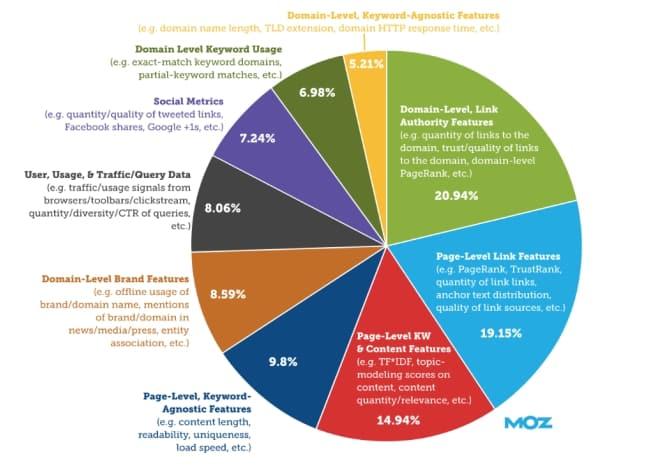Bảng tỷ lệ xét điểm SEO của Moz