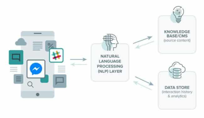 Chatbots cơ chế ngôn ngữ NLP
