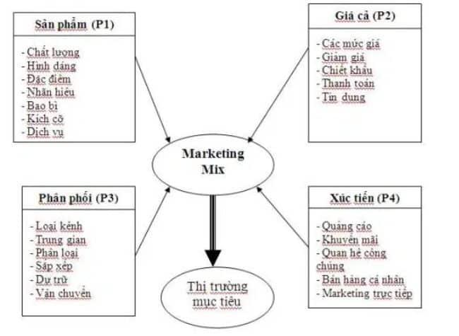 Chi tiết Marketing Mix 4P