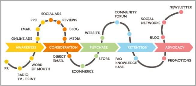 content marketing theo hành trình