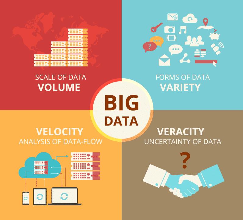 Đặc điểm của big data