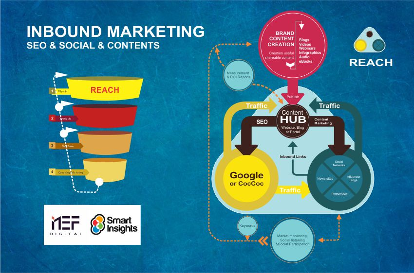 Inbound Marketing Nef Digital