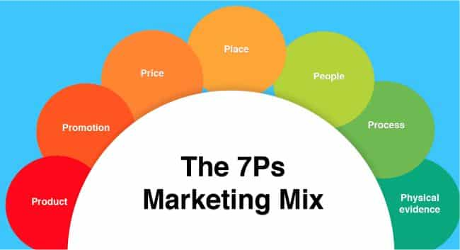 Marketing Mix 7P