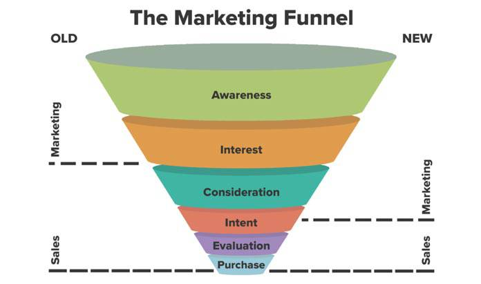 Phễu Marketing chuyển đổi