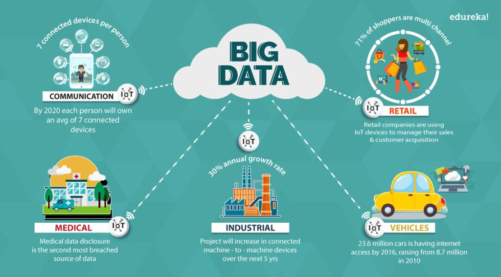 Big data được ứng dụng rất nhiều trong các lĩnh vực khác nhau