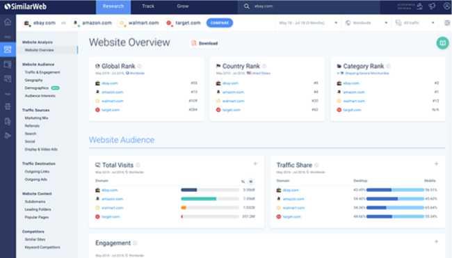 SimilarWeb cho thấy nhiều chỉ số website