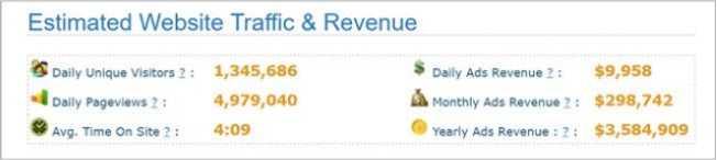 Tổng lượt truy cập trả về từ SitePrice