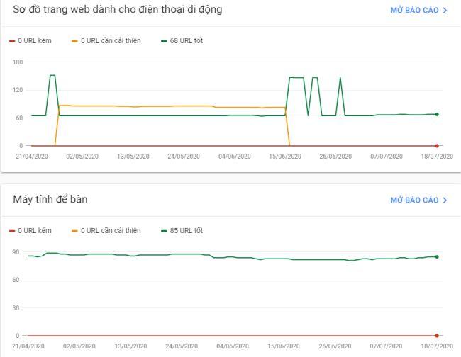 Biểu đồ đánh giá tốc độ website trên Google Search Console