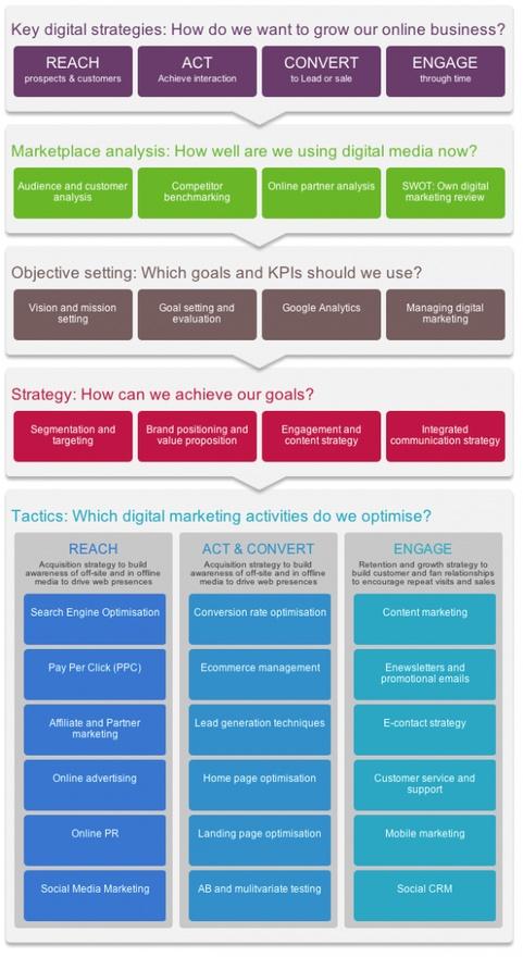 RACE Framework - Content Marketing