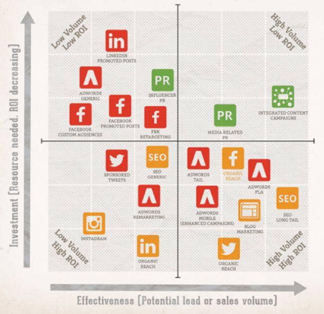 Ma trận phân phối Content Marketing