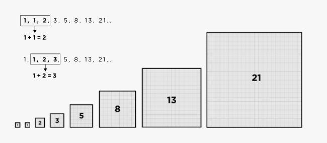 Dẫy số Fibonacci