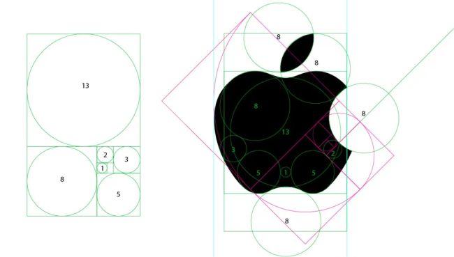 Tỷ lệ vàng trong thiết kế logo