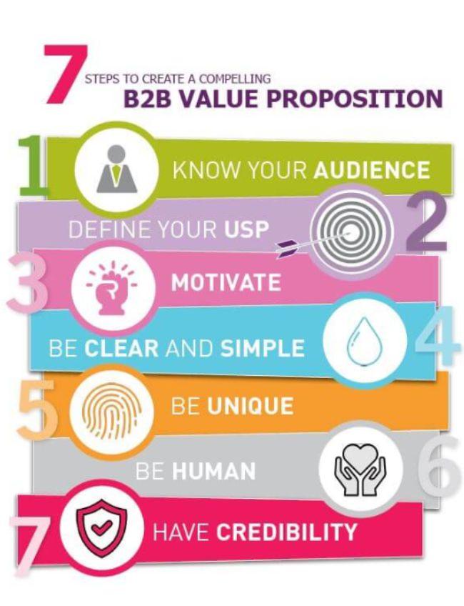 7 bước để tạo dựng hoàn chỉnh bản đề suất giá trị khách hàng B2B