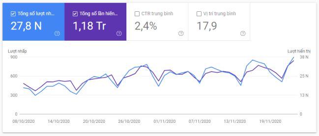 Bảng dữ liệu SEO web trên GSC - Nef Digital
