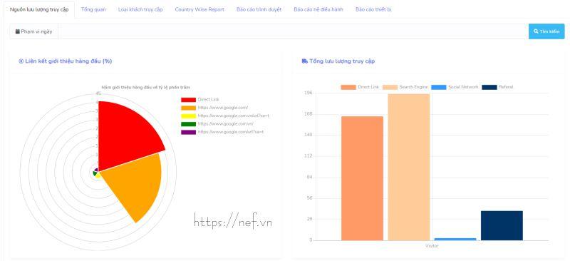 Đo lường và đánh giá chất lượng truy cập website
