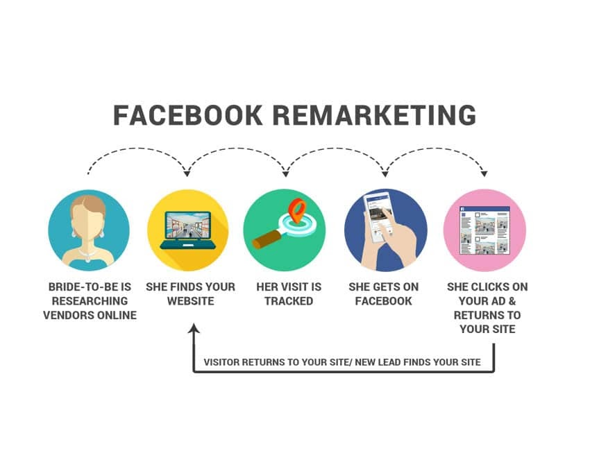 Quảng cáo tiếp thị lại với Facebook