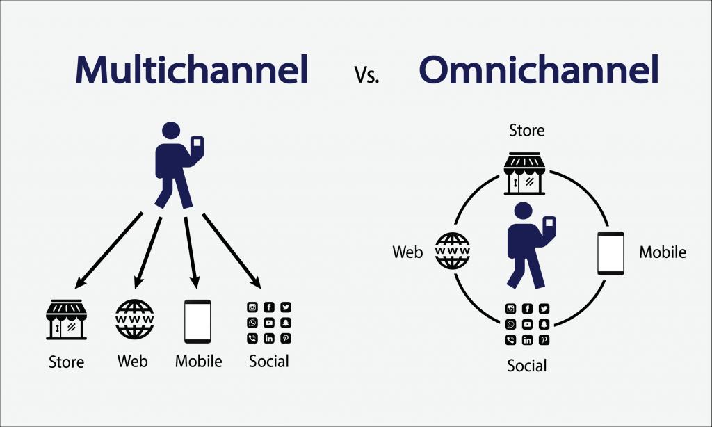 Omnichannel và Multichannel