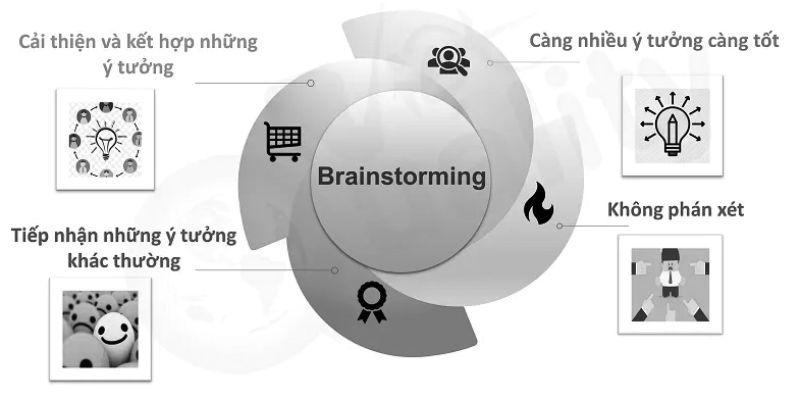 Những nguyên tắc brainstorm