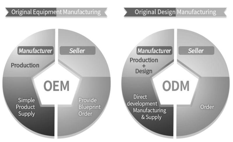 So sánh OREM và ODM