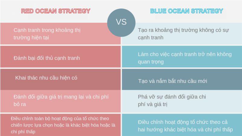 Chiến lược đại đương đỏ và đại dương xanh