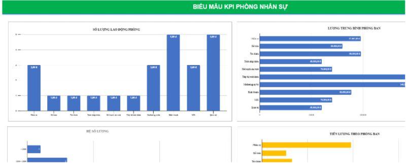Bảng mẫu KPI phòng nhân sự