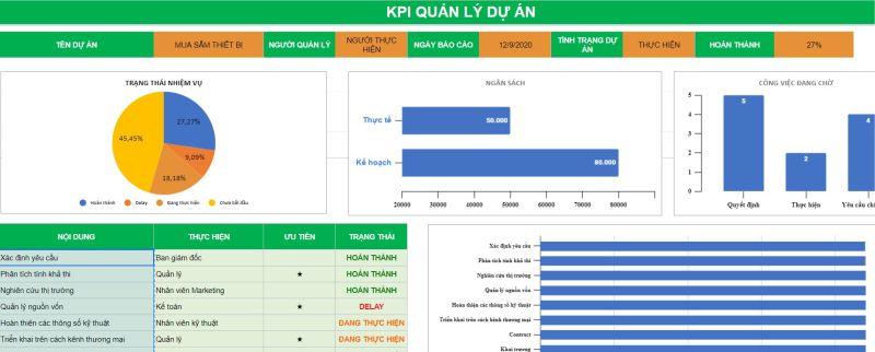 Bảng mẫu KPI quản lý dự án