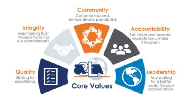 Ví dụ về Core Value