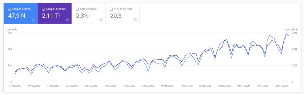Kết quả dịch vụ SEO tại Nef Digital